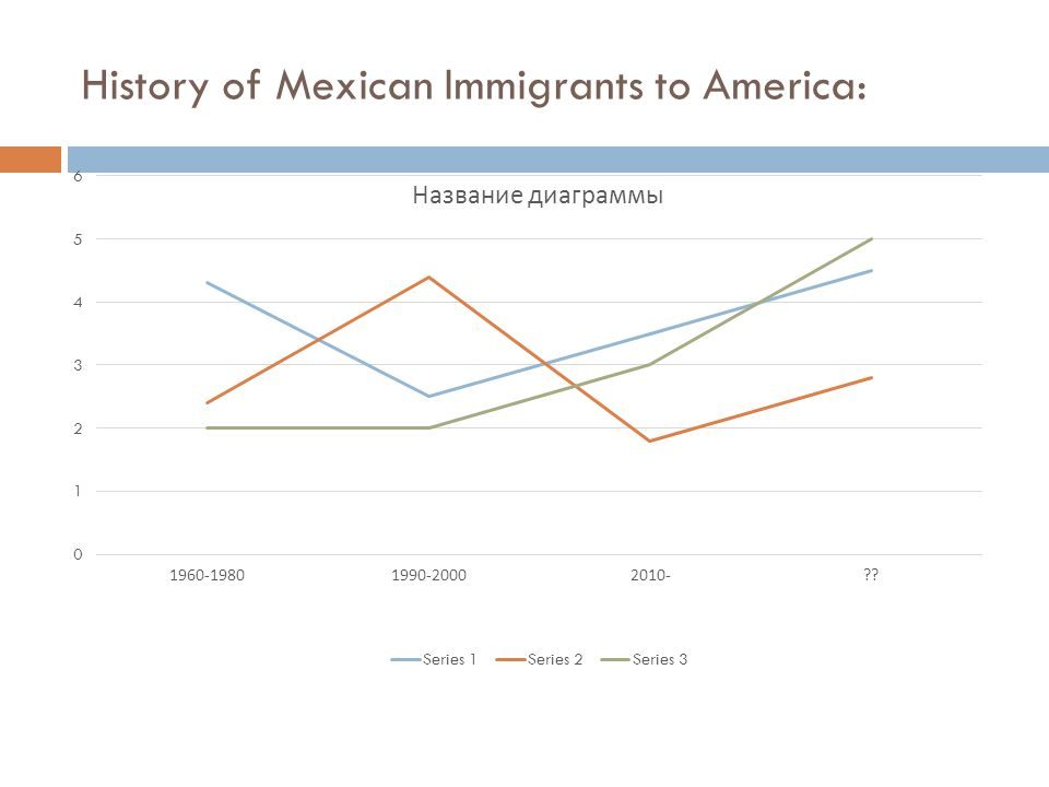 history of latino a immigration to the The immigration act of 1924 ushered in a new era in immigration history it curtailed massively the number of european immigrants but opened up the way for people from mexico, the caribbean and central and south america to come legally - and illegally - to the us.