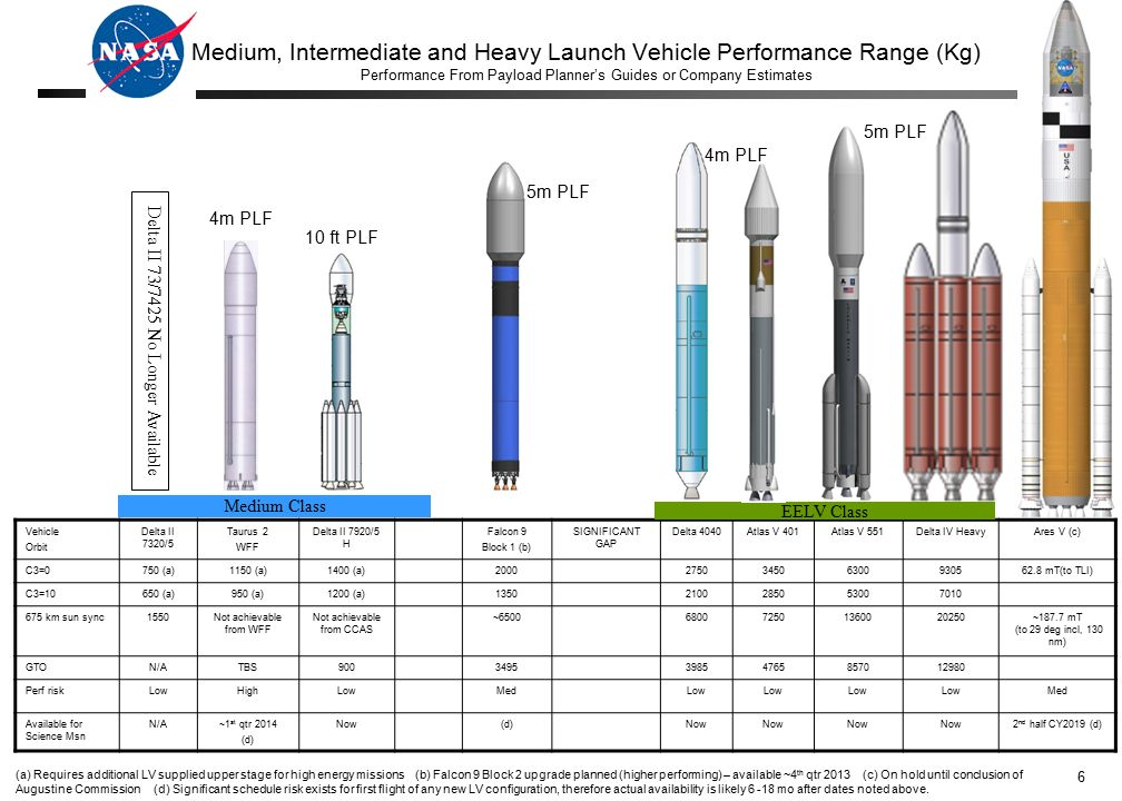 medium intermediate and heavy launch vehicle performance range kg performance from payload planner s