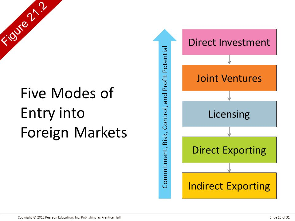 direct exporting methods in international marketing Direct and indirect exporting when you're tackling a new international market, should you approach customers directly, or work indirectly through an in-market channel partner  you may.