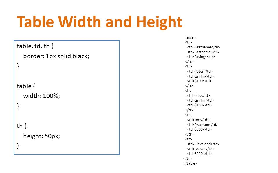 Css cascading style sheets ppt video online download for Html table border width