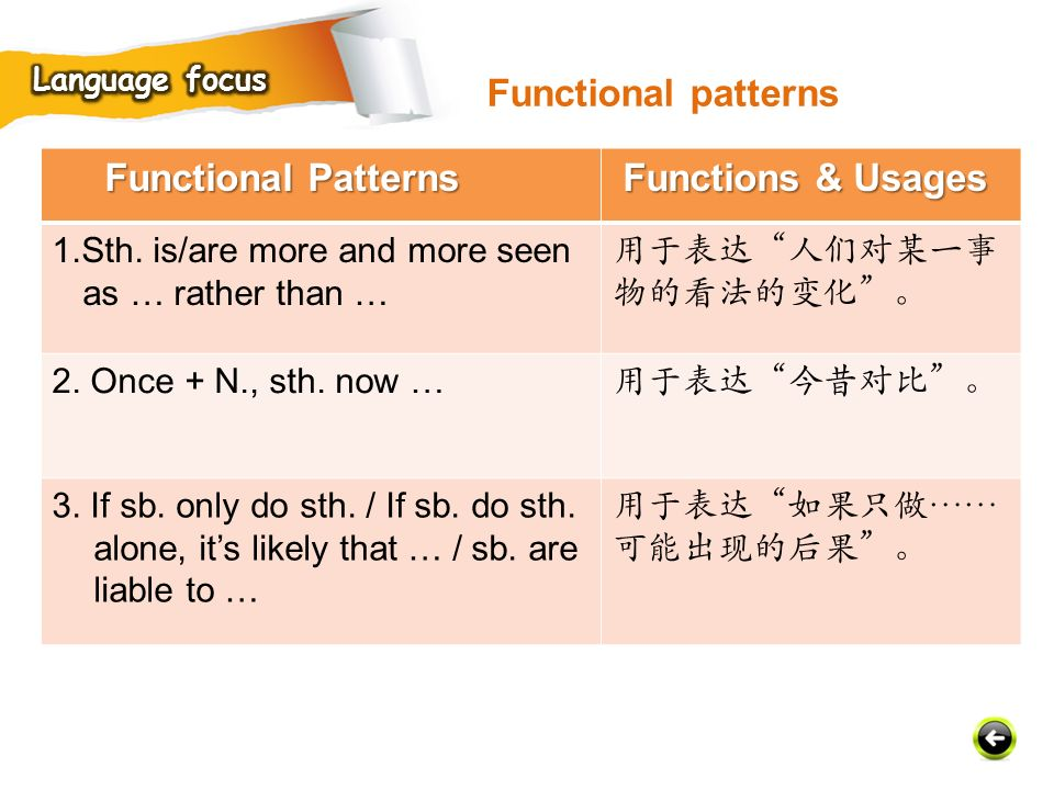 Functional patterns Functional Patterns Functions & Usages