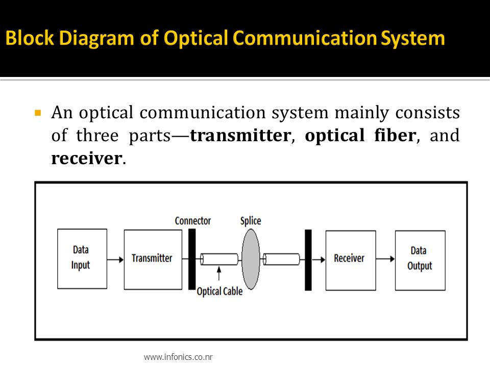 optical fiber communication system  u2013 readingrat net
