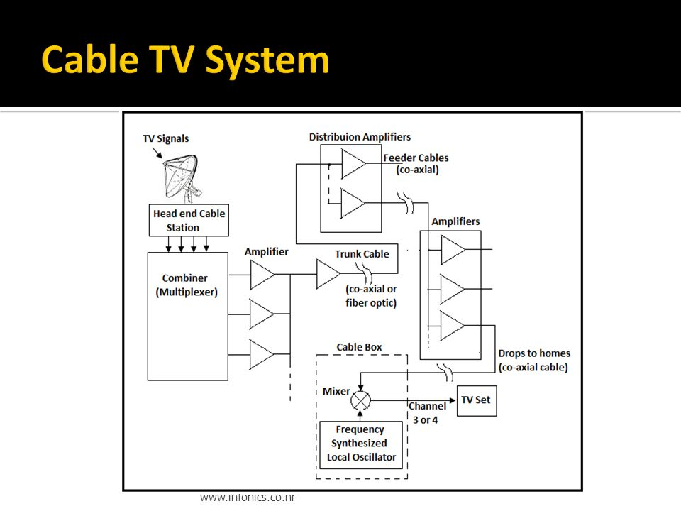 cable tv diagram