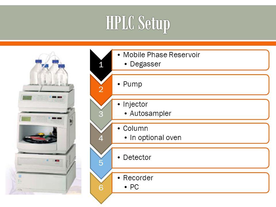 Vacuum Liquid Column Chromatography Column Chromatography