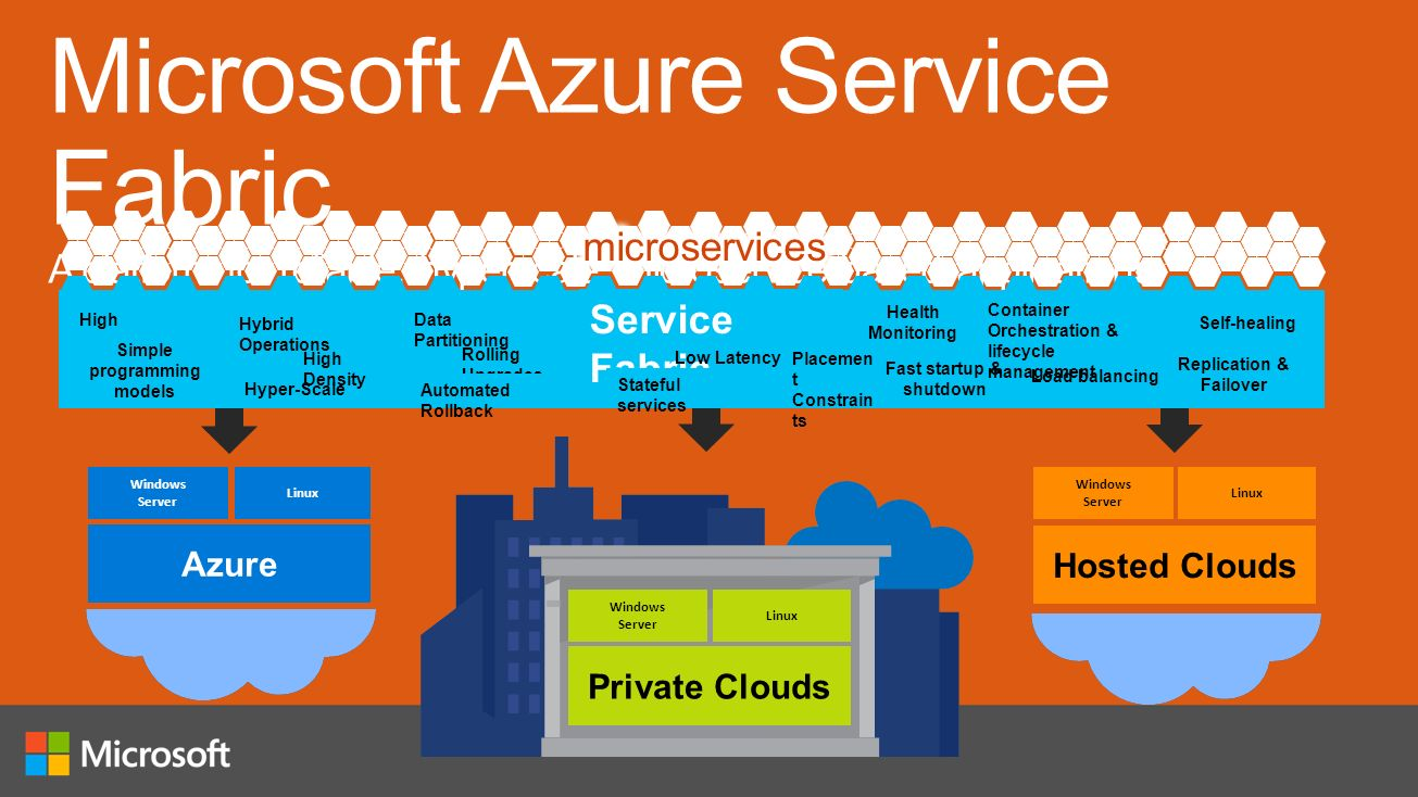 windows azure storage a highly available In this step by step guide i will take you through all steps required to configure a highly available, 2-node mysql cluster (plus witness server) in microsoft azure iaas (infrastructure as a service.