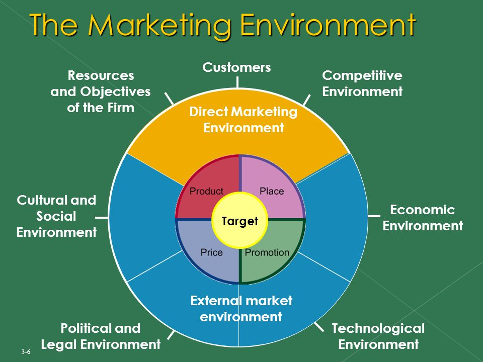 What Is a Market Environment?