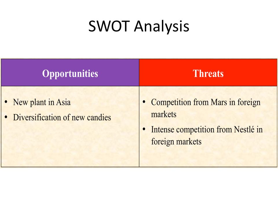 swot analysis of trung nguyen corporation Trung nguyen ba studies insurance, trend analysis, and yahoocom.