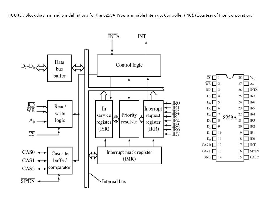 programmable interrupt controller  pic