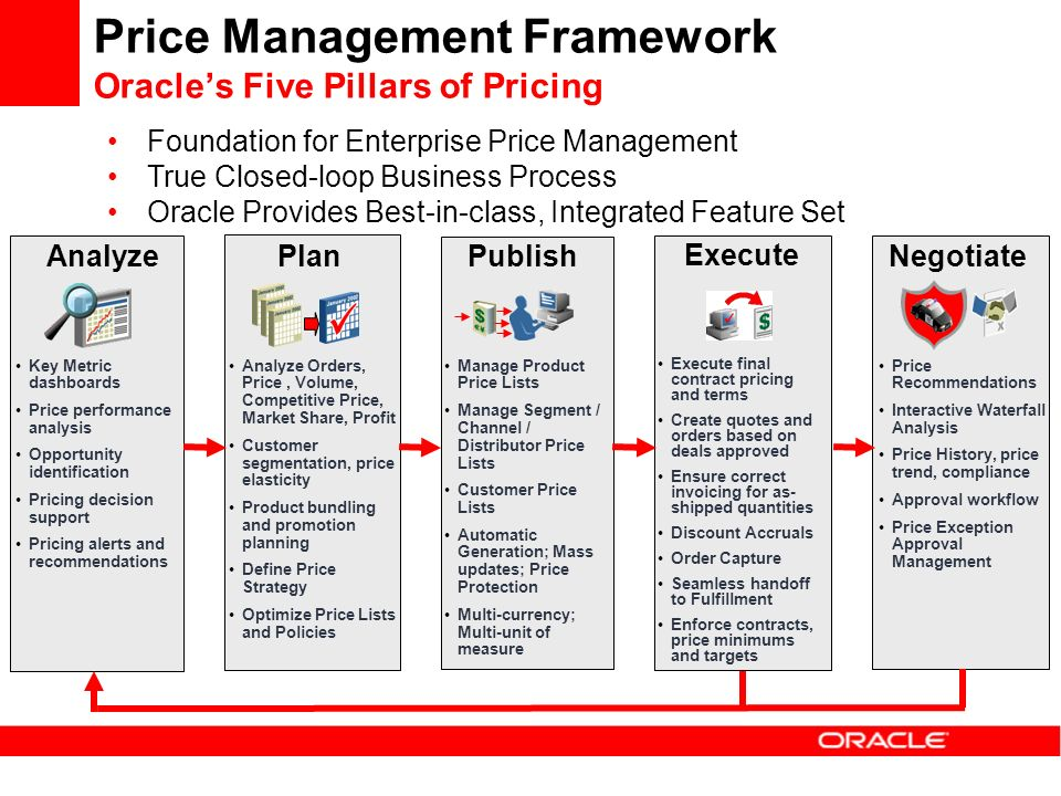 Enterprise price management overview ppt download for Multi generational product plan