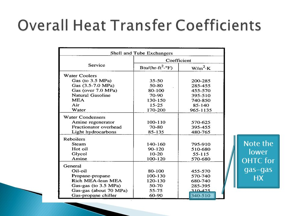 Heat Transfer Equipment Ppt Video Online Download
