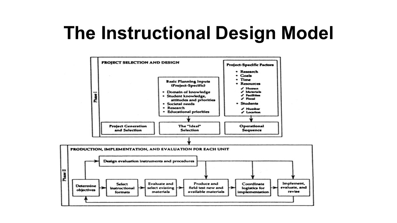 Classroom Oriented Instructional Design Models ~ Diamond model a systems oriented instructional design