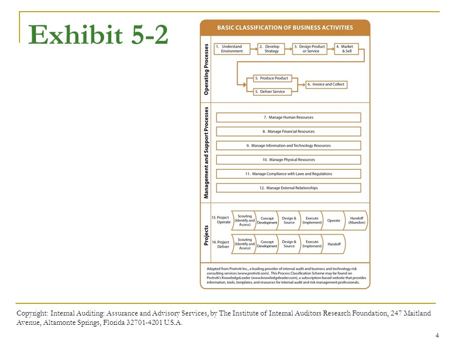 Business processes and risks ppt download exhibit 5 2 once product designed 1 3 4 6 repeat fandeluxe Images