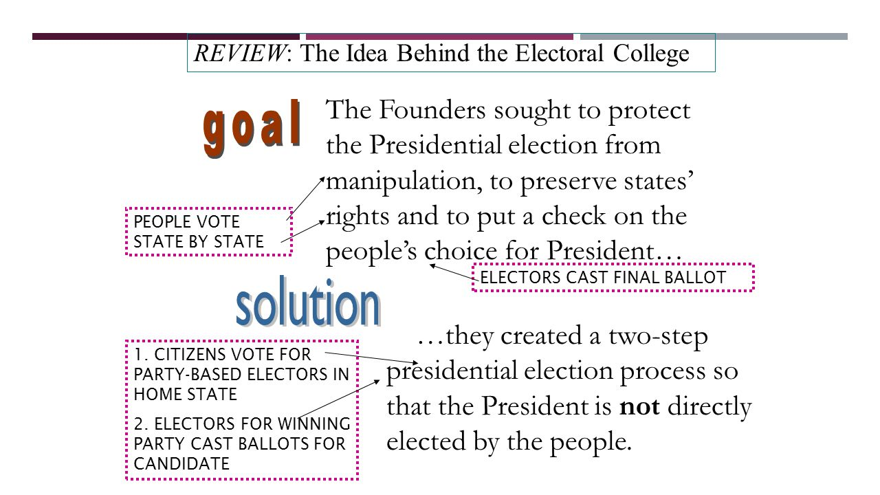 understanding the operation of the electoral college in presidential elections Proposes how to make the national popular vote a decisive factor in determining  the election outcome while keeping the electoral college as a contingency plan.