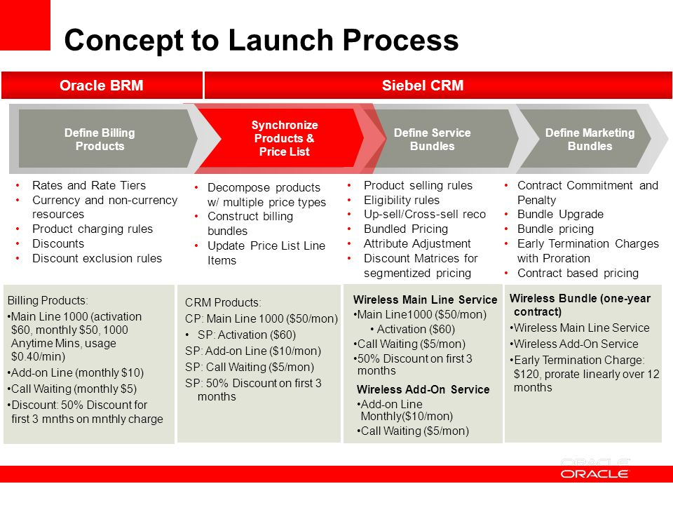 Oracle Solution Amp Initiatives For Communciations Ppt
