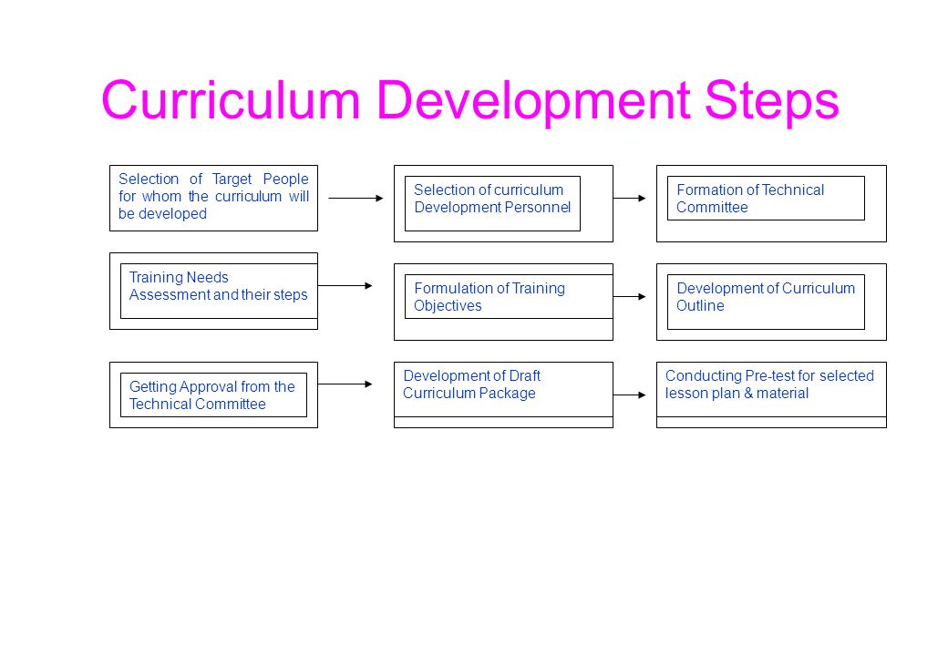 curriculum and material development This course will explain about the nature of curriculum and material development it is an essential practical activity to improve the quality of language teaching through the use of the systematic planning, development, and review practices in all aspects of language program.