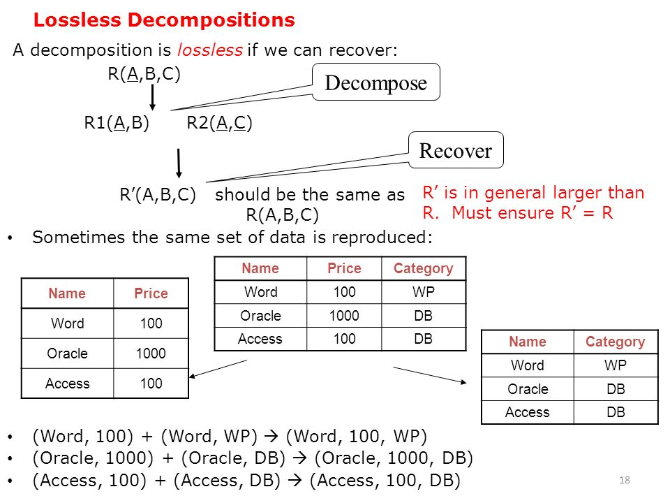 Decompose Recover Lossless Decompositions