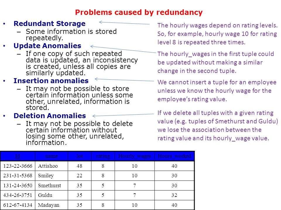 Problems caused by redundancy