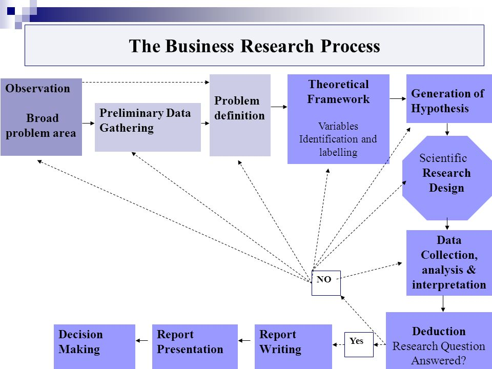 What is Business Report? Characteristics of Business Report
