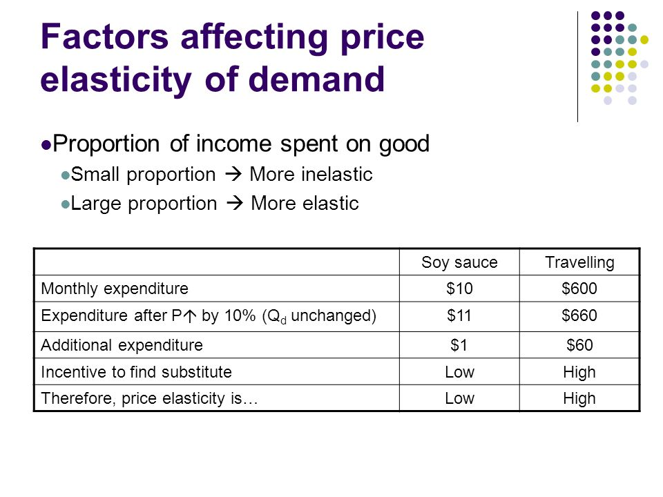 price elasticity and the factors that affect labor supply and demand Elasticities of demand and supply chapter 5  51 the price elasticity of demand three main factors influence the ability to find a substitute for a good.