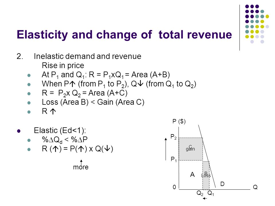 how to find change in total revenue