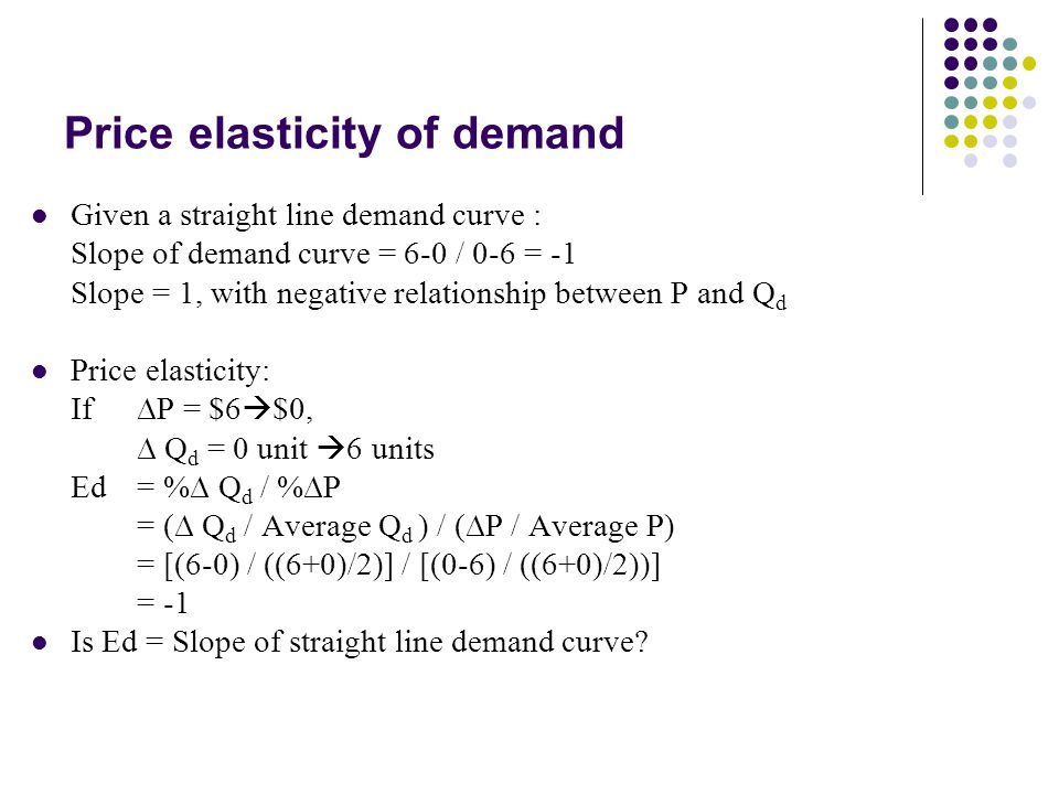negative relationship between price and demand