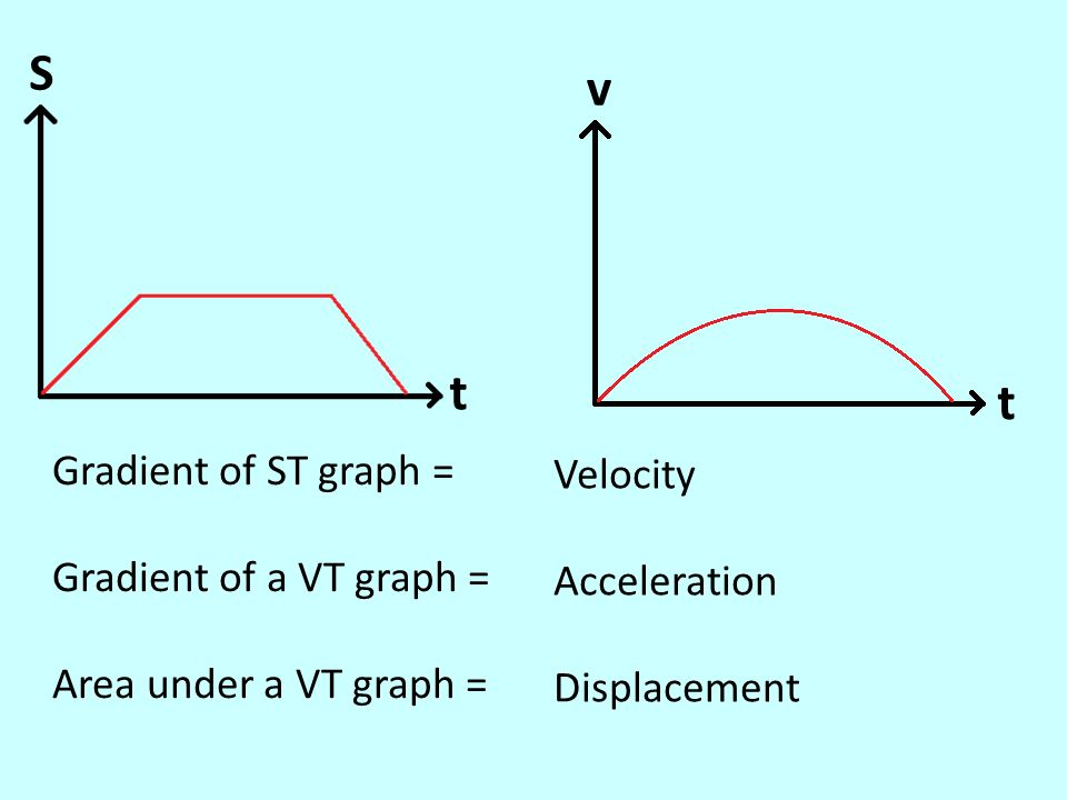 how to find displacement on a graph