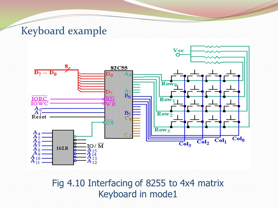 Fig 4.10 Interfacing of 8255 to 4x4 matrix Keyboard in mode1