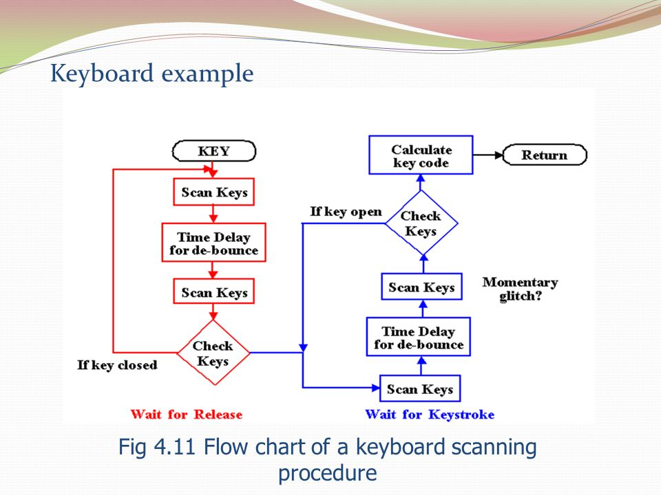 Fig 4.11 Flow chart of a keyboard scanning procedure