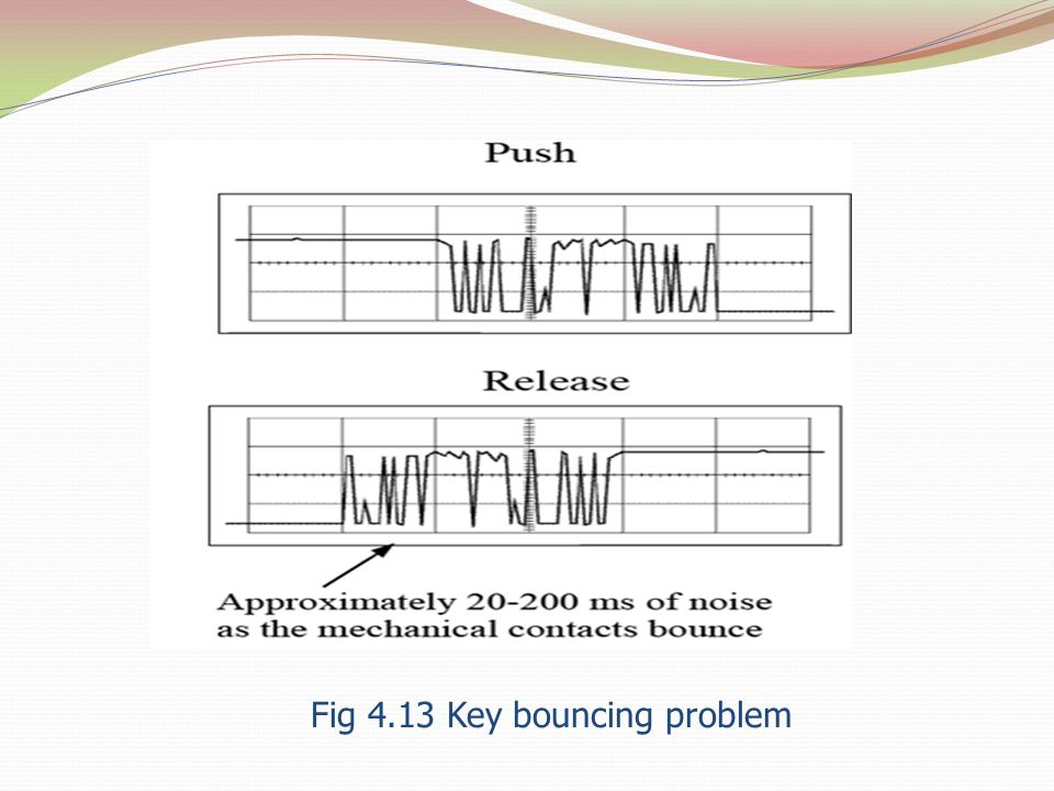 Fig 4.13 Key bouncing problem