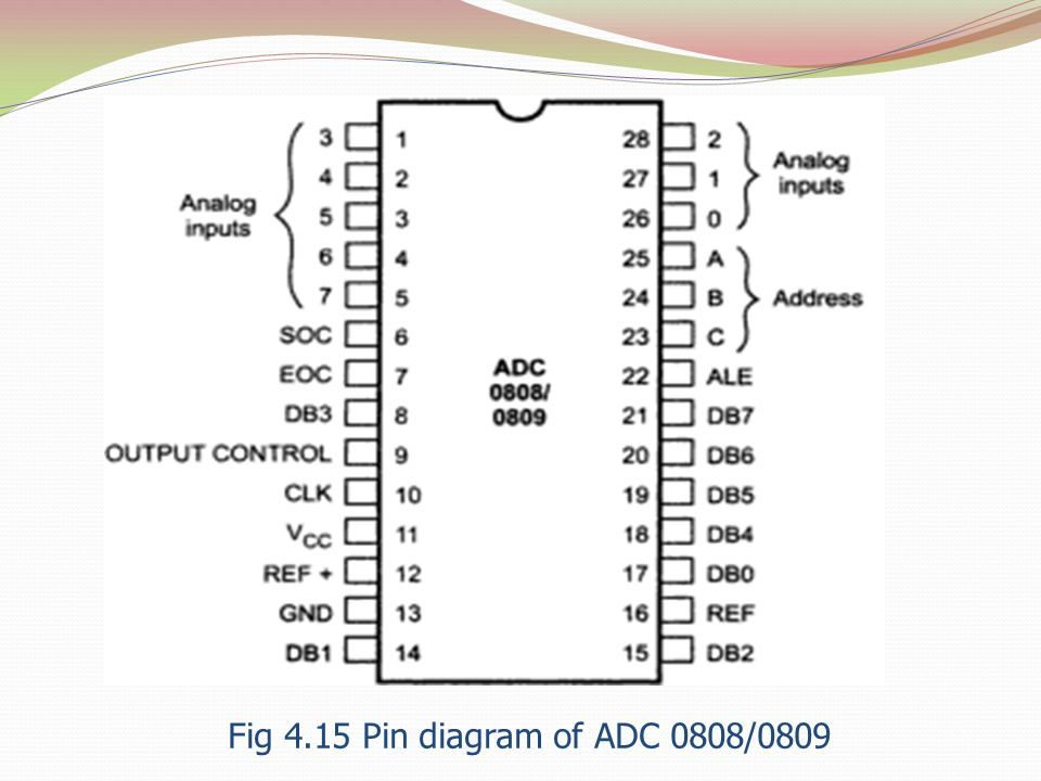Fig 4.15 Pin diagram of ADC 0808/0809