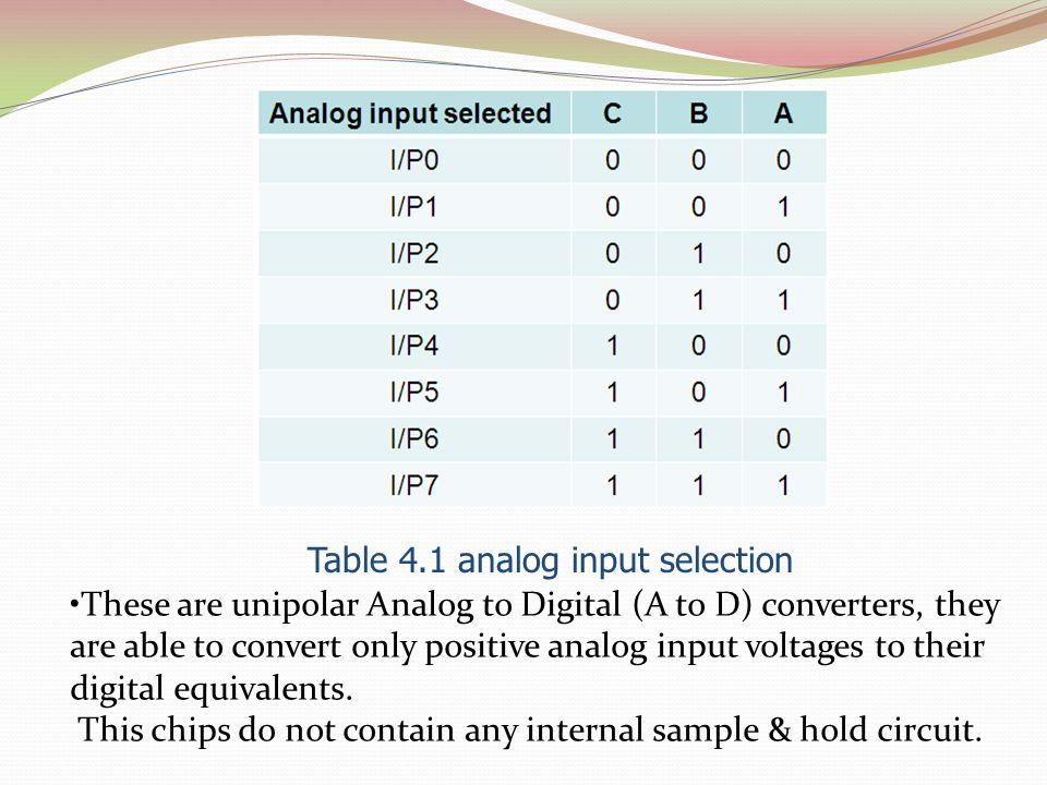 Table 4.1 analog input selection