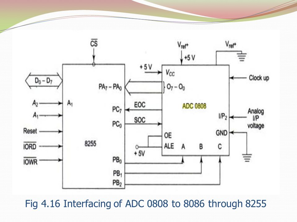 Fig 4.16 Interfacing of ADC 0808 to 8086 through 8255