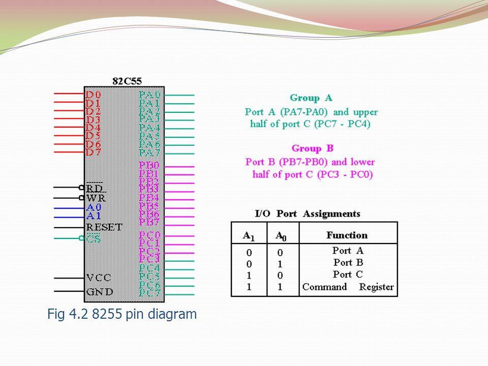 Fig 4.2 8255 pin diagram
