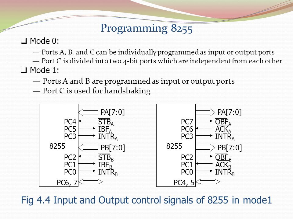 Fig 4.4 Input and Output control signals of 8255 in mode1