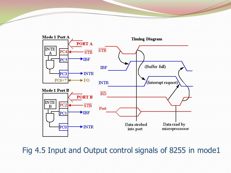 Fig 4.5 Input and Output control signals of 8255 in mode1