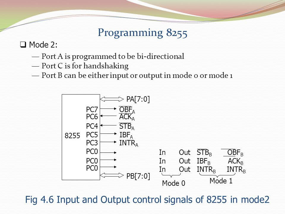 Fig 4.6 Input and Output control signals of 8255 in mode2