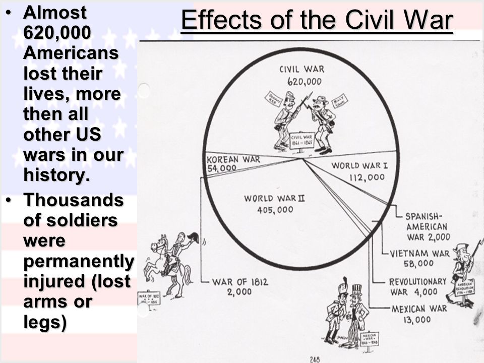 consequences of war essay Madi jeanfreau mrslivingston english 11b may 20, 2010 the effects of war since man first began quarreling amongst himself, war has been a grueso.