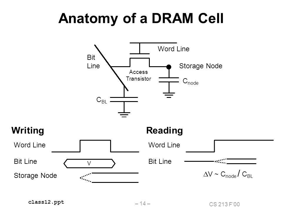topics memory hierarchy basics static ram dynamic ram magnetic disks