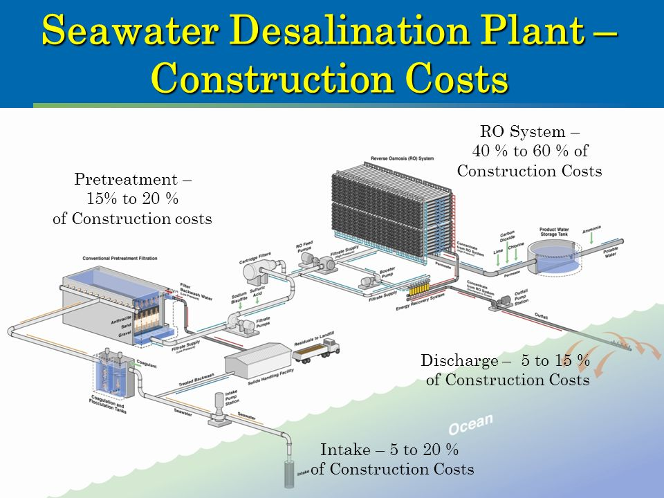 tampa bay seawater desalination plant Project details: tampa bay seawater desalination plant: during the 1990s, popula-tion growth and increasing drought began to outpace the development.