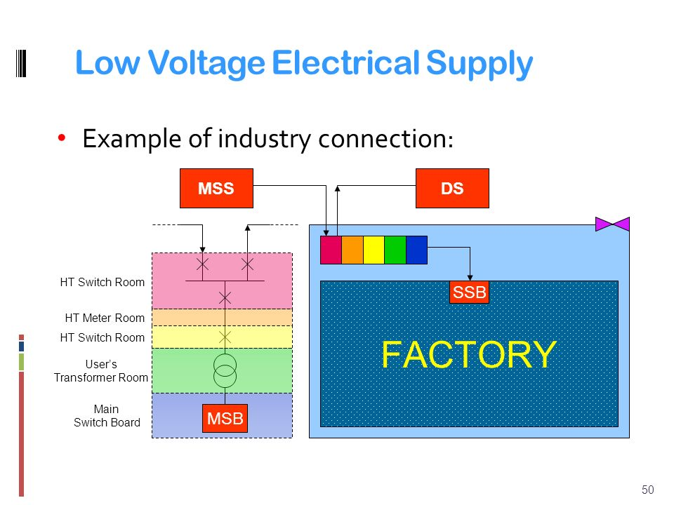 Low Voltage Electrician : Chapter distribution systems and tariffs ppt video