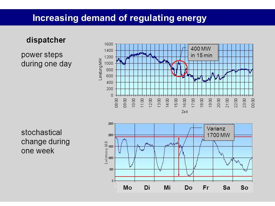 Increasing demand of regulating energy
