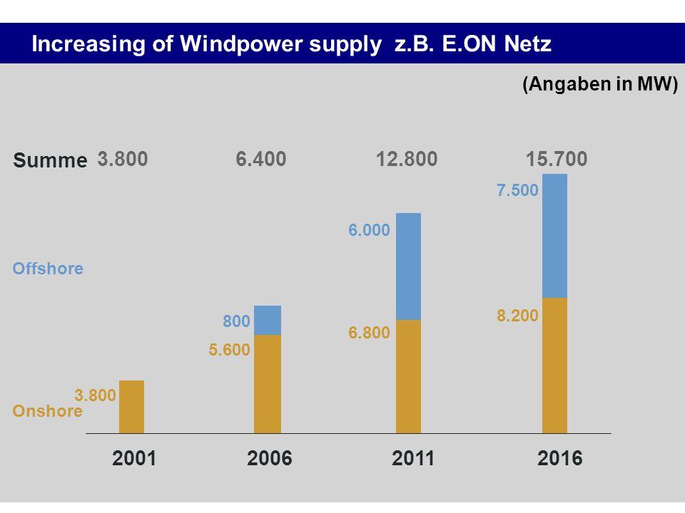 Increasing of Windpower supply z.B. E.ON Netz