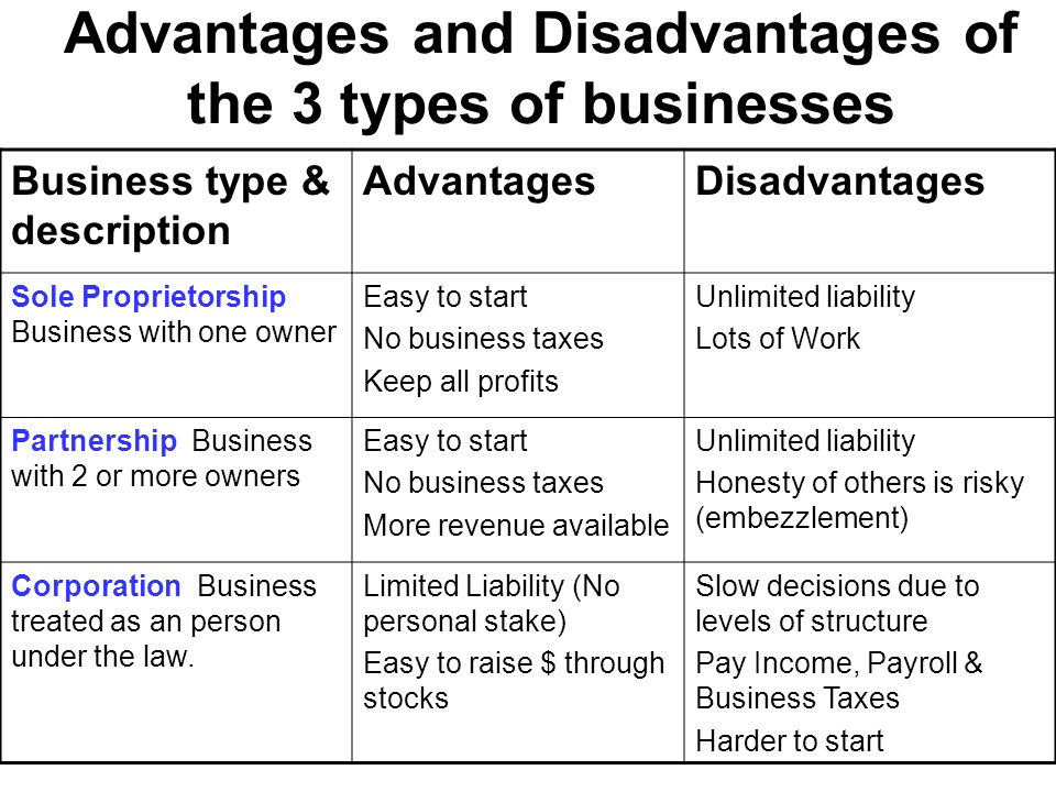 business types Business structures comparison chart sole proprietorship: general partnership: unlimited life of business double taxation of profits and dividends disadvantages: restrictions on number and type of shareholders limitations on classes of stock that may be issued.