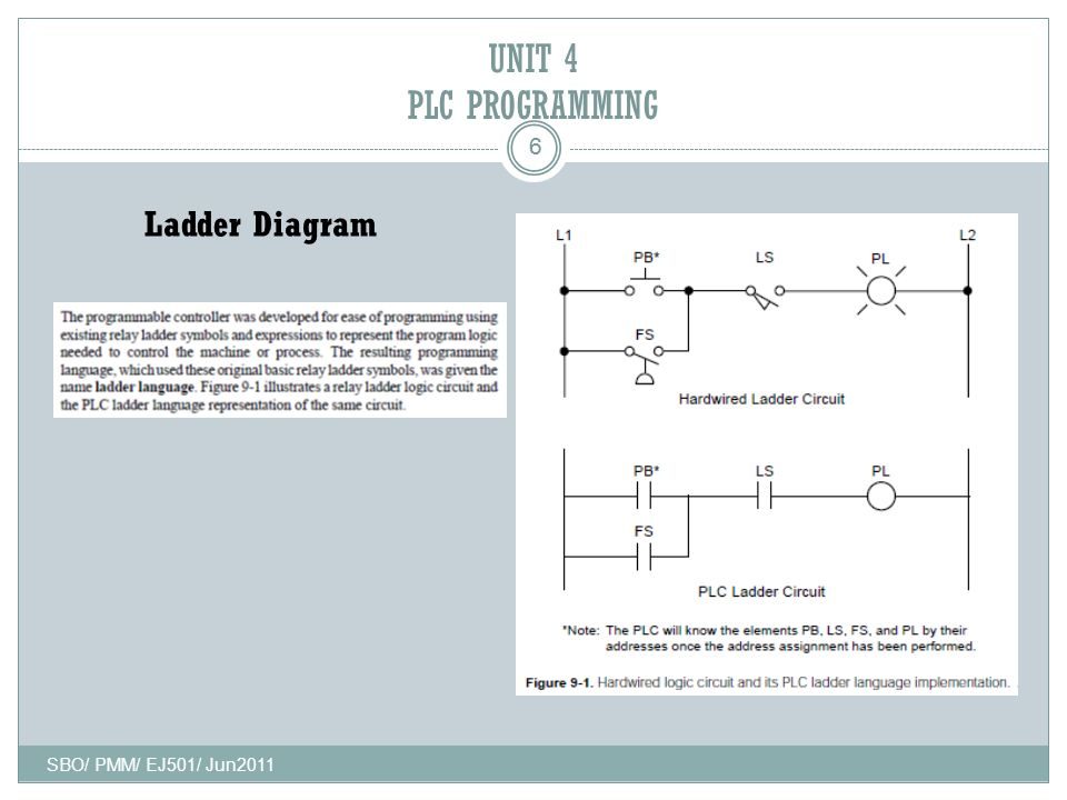 Programmable logic controller plc and automation ppt video 6 unit 4 plc programming ladder diagram 6 ej501 sbo pmm ej501 jun2011 ccuart Choice Image