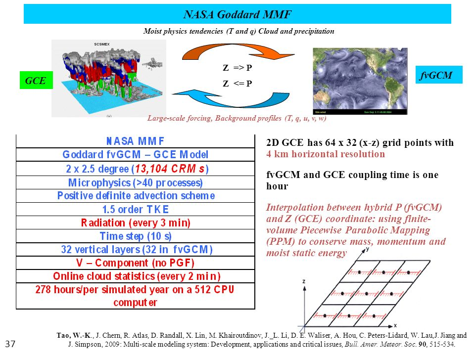 Convective Cloud Modeling - ppt download