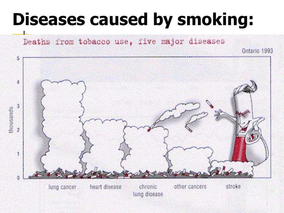 diseases caused by smoking essay