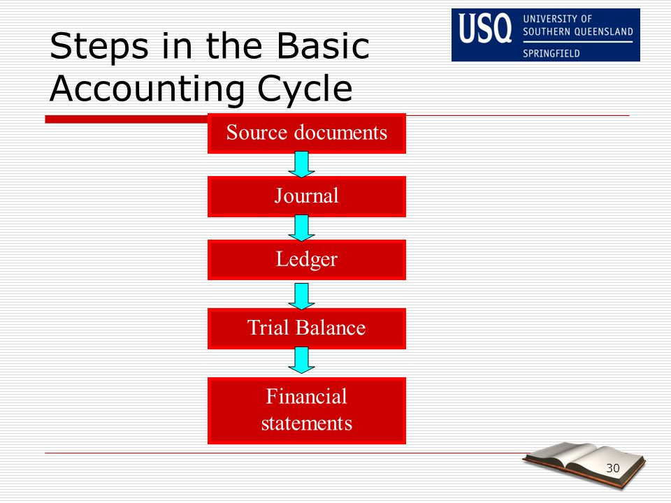 the eight steps of the accounting Glossary of commonly used accounting terms  businesses must perform a number of steps to account for business activities  step eight: close closing.