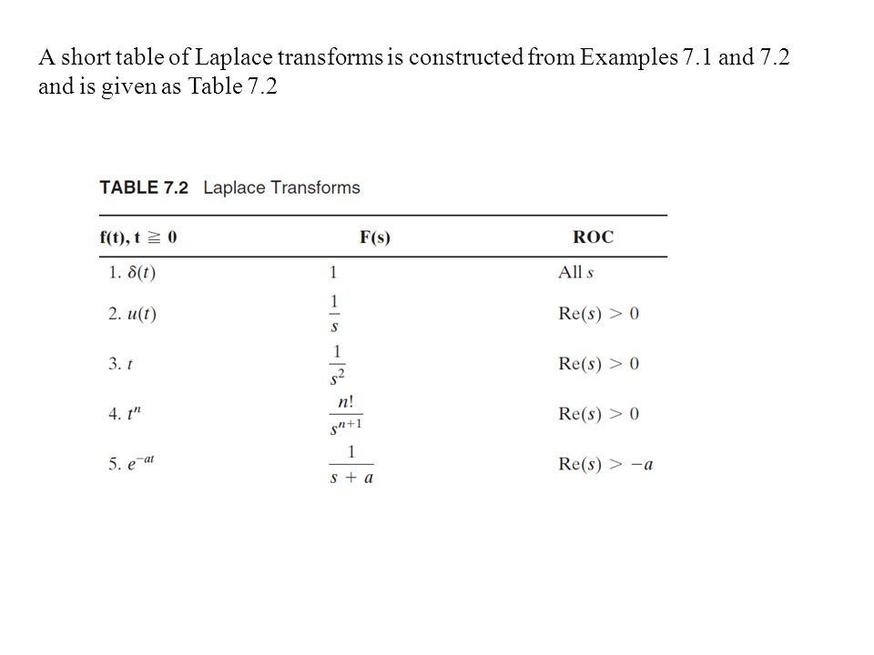 laplace transform example The result—called the laplace transform of f—will be a function of p, so in general example 1: find the laplace transform of the function f( x) = x by definition integrating by parts yields therefore, the function f( p) = 1/ p 2 is the laplace transform of the function f( x) = x [technical note: the convergence of the improper.