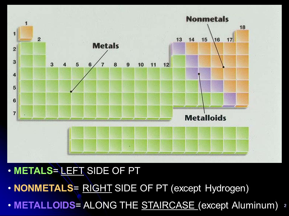 metals vs nonmetals vs metalloids