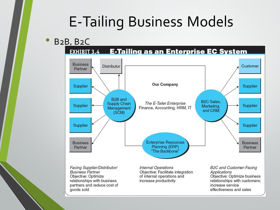 the description of e business and its benefits Employer e tells the employees that they have until the end of the business day to decide a copy of the summary plan description with employee benefits.